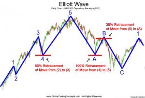 موجات إليوت Elliott Waves