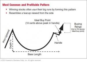 أنماط الرسوم البيانية الثلاثة الأكثر شيوعًا وربحًا