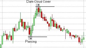 نمط غطاء السحب الداكنة Dark-Cloud Cover